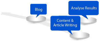 Content Writing and SEO India Pune